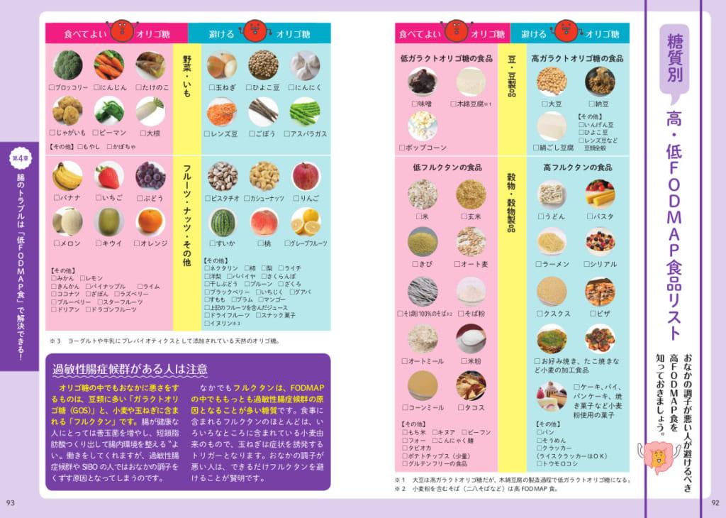 糖質の種類別に分離したFODMAP食品リスト。たとえば、健康食品の優等生である大豆が、オリゴ糖を多く含むことから「避ける」に分類されています。