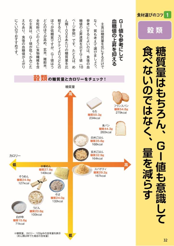 ▲おもな食品の糖質量&カロリーをマトリックス図にして解説。食材選びのコツがひと目でわかります