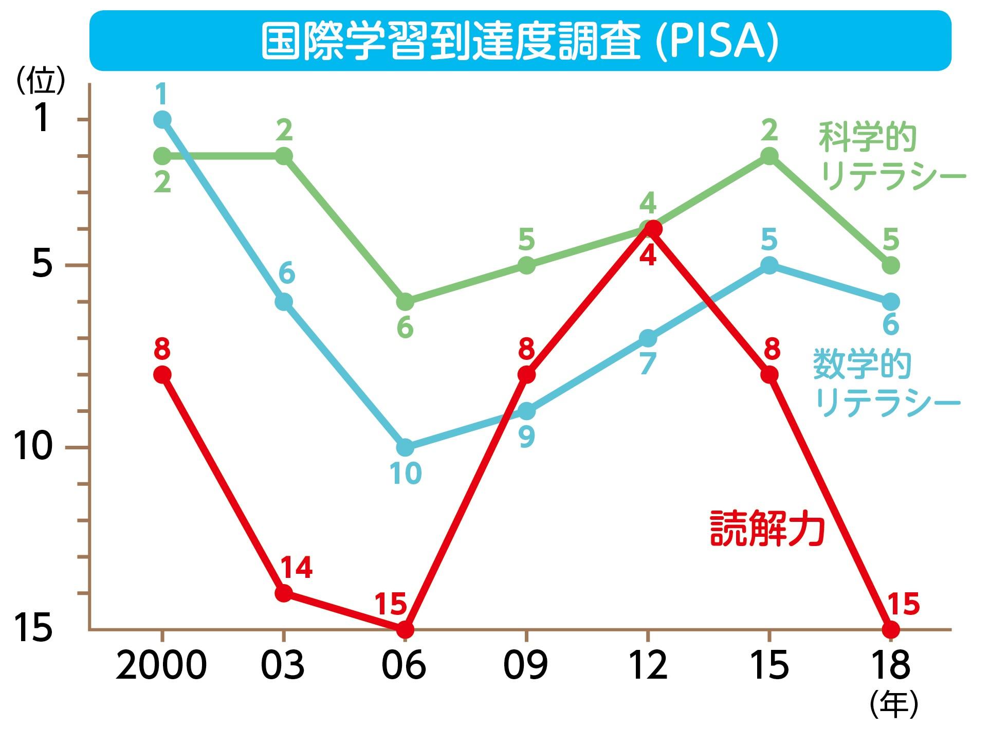 「2018年に行われた、国際学習到達度調査(PISA)」グラフ