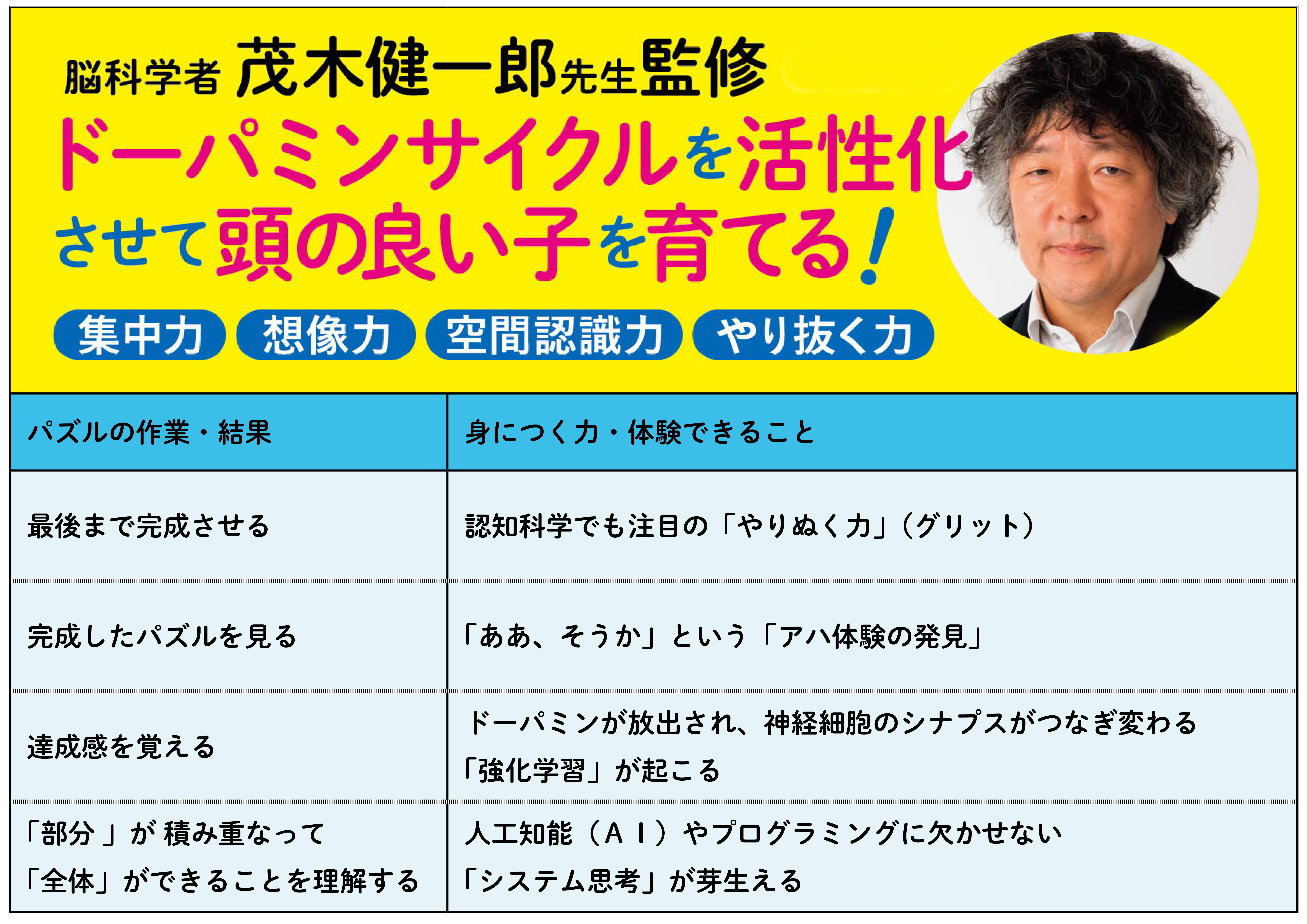 「脳科学者・茂木健一郎氏によると、パズルを解くことで脳にたくさんの刺激を与えることができる」画像