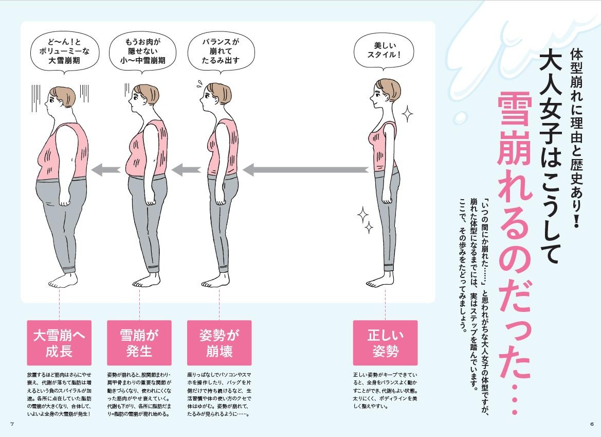「体型崩れの原因についても、わかりやすくイラストを使って解説」紙面