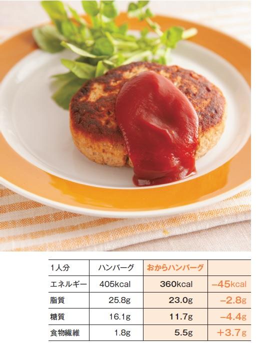 「あいびき肉を一部おからに置き換えたハンバーグと、すべてあいびき肉で作ったハンバーグとの比較」紙面