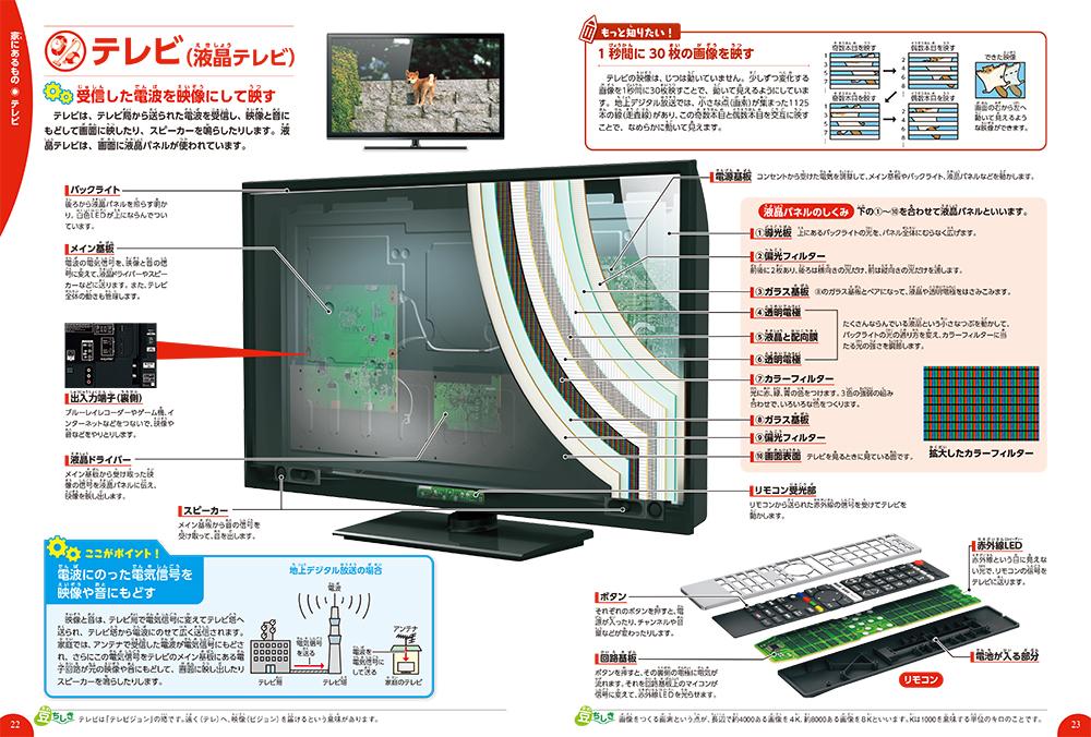 「テレビ(液晶テレビ)」紙面