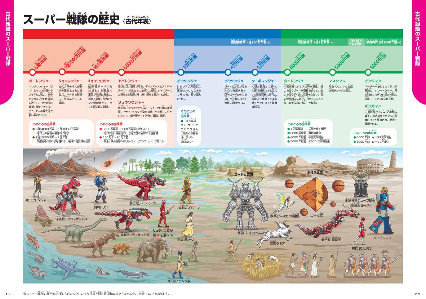 「スーパー戦隊の歴史と実際の人類史がクロスオーバーした古代年表」紙面