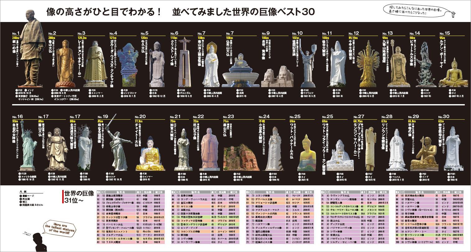 「世界の巨像ベスト30一覧」紙面